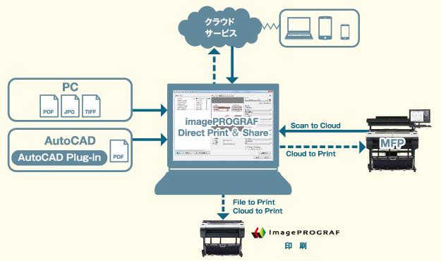 ファイル出力・共有ソフト imagePROGRAF Direct Print & Share