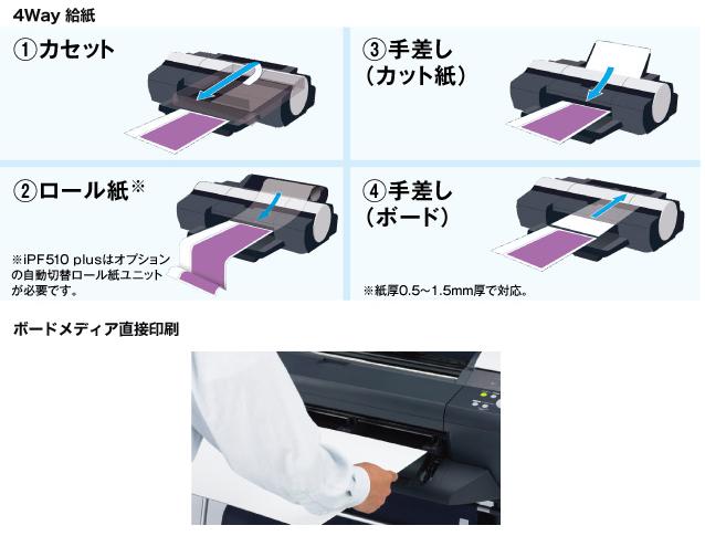 柔軟かつスピーディーな給紙対応力