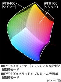 広い色再現性/高色域