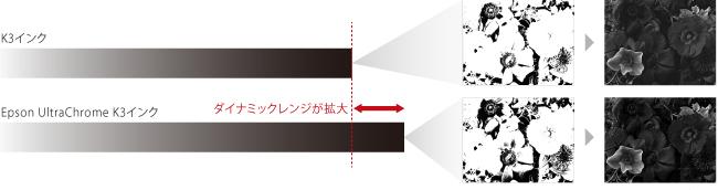 新「Epson UltraChrome K3インク」搭載