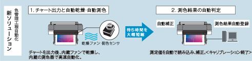 SC-P9050V/SC-P9050G