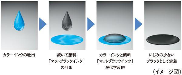 リアクティブインクテクノロジーイメージ図