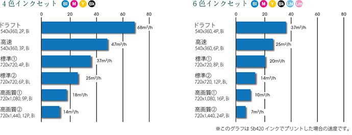 最大68m2/hの高速印刷で高い生産性を実現