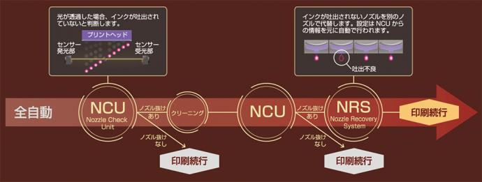 安定稼働を実現するNCU・NRS