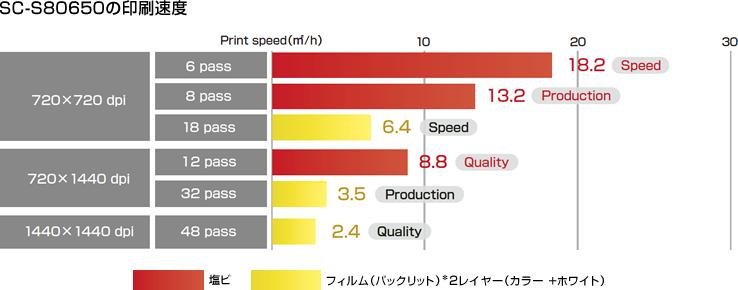 連続印刷のタイムラグを軽減