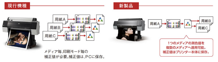 安定した色再現 Epson Color Calibration Utility