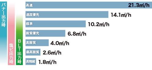 高生産性と高画質を両立のグラフ