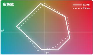 実績のあるGXインクと同等の広い色域で鮮やかな出力表現が可能