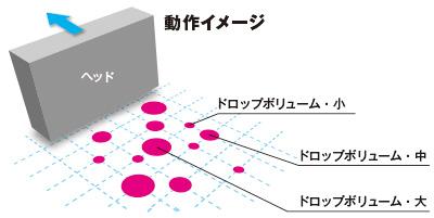 ダイナミック・ドット・プリンティング・テクノロジー「DDP」 動作イメージ