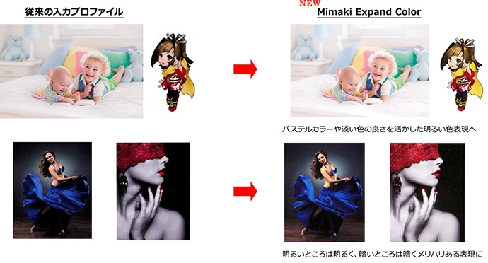 RasterLink6新入力プロファイル「Mimaki Expand Color」の効果イメージ