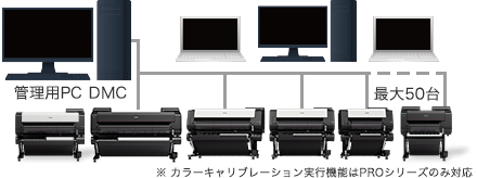 「Device Management Console」