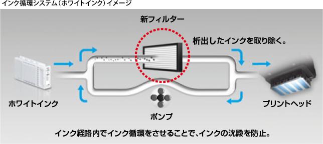 自動ホワイトインク循環システム