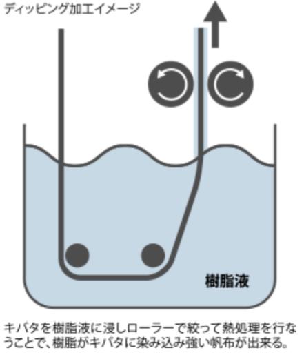 ディッピング方式の説明図