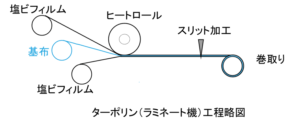 ターポリン製造フローの図