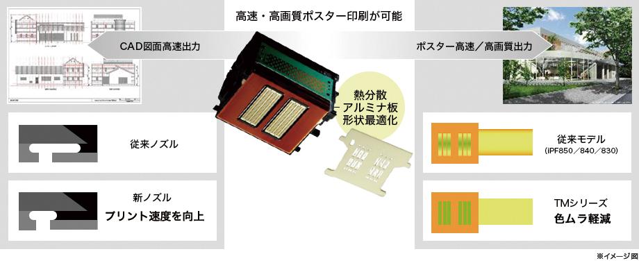 図:高速/高画質印刷ポスターが可能