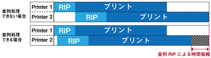 並列RIP機能