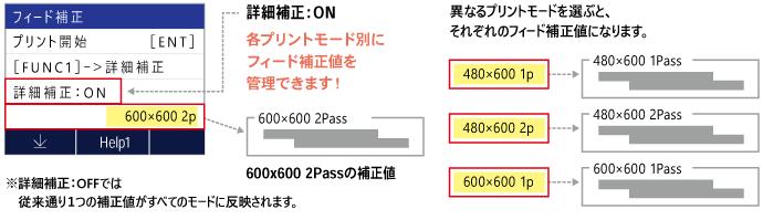 異なるプリントモードを選ぶと、それぞれのフィード補正値になります。