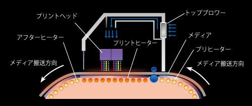 特許を持つMimakiオリジナル技術『3Wayインテリジェントヒーター』