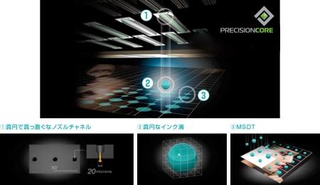 正確な着弾性能、PrecisionCore 技術