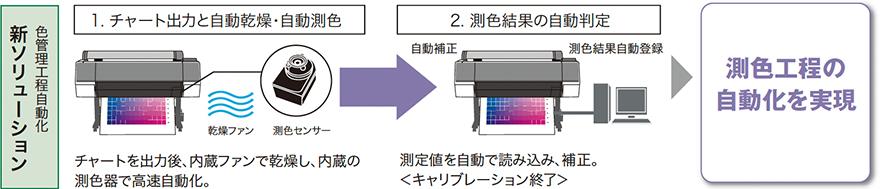 色管理工程自動化 新ソリューション