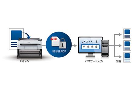 スキャンtoフォルダー機能/スキャンtoメール機能対応