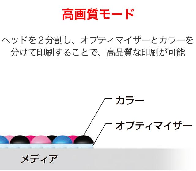オプティマイザー印刷 カラーインク