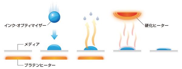 レジンインク 速乾性 耐擦性