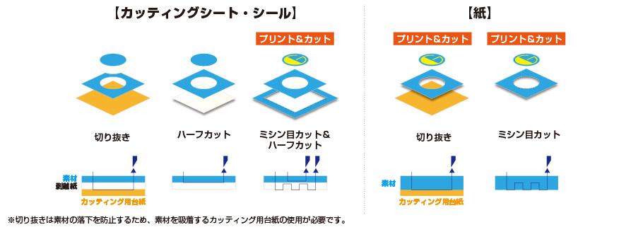 ミシン目カット機能 カットパターン