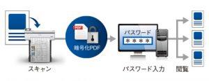 スキャンtoフォルダー/メール/USBメモリー対応、暗号化PDFでセキュリティ対策も万全