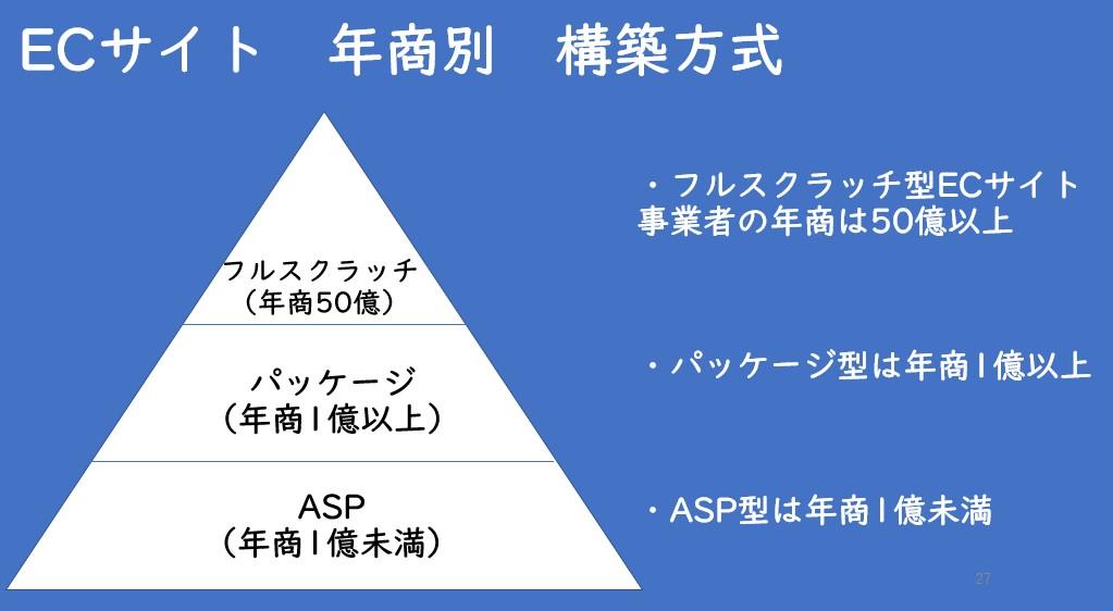 ECサイト 年商別構築方法