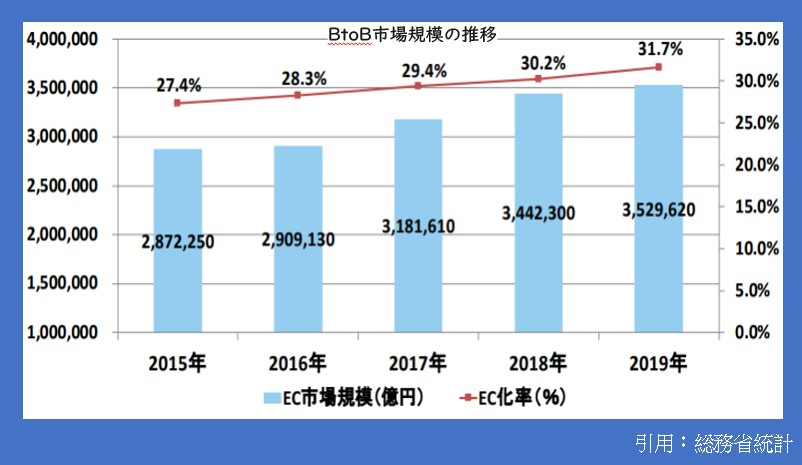 BtoB市場規模の推移