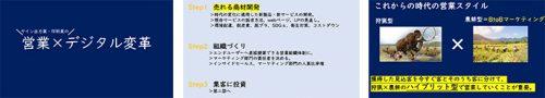 【動画セミナー】徹底解説!サイン出力業・印刷業の営業×デジタル変革セミナーのサムネイル