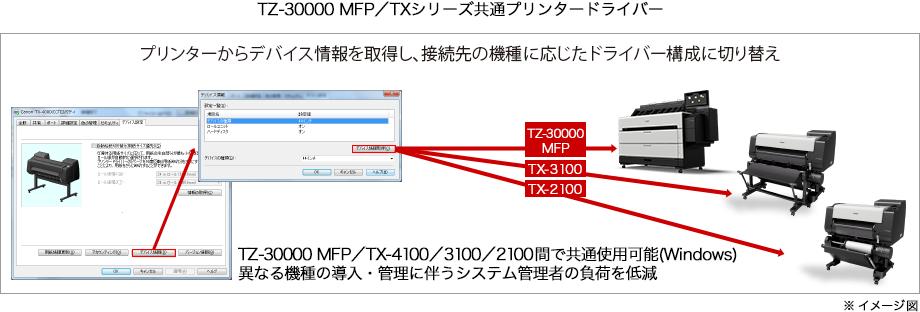 TZ-30000 MFP/TXシリーズ共通のプリンタードライバー