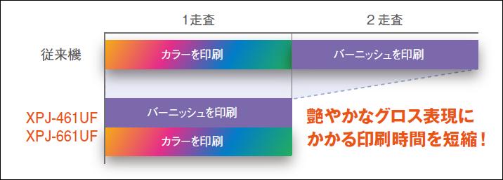 「UV LEDランプ ローカルディミング制御技術」