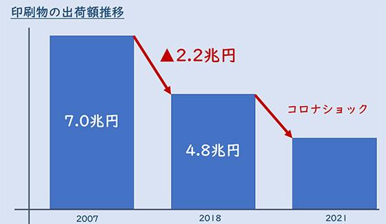 印刷物の出荷額推移