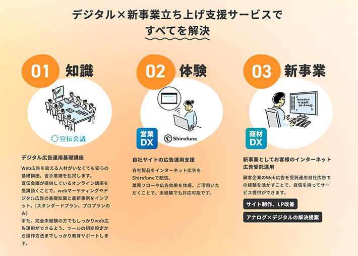 デジタル×新事業立ち上げ支援サービス